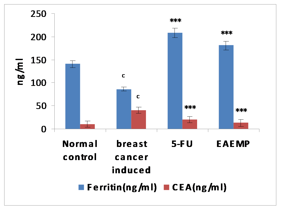 Image Result For Colon Cancer Journal